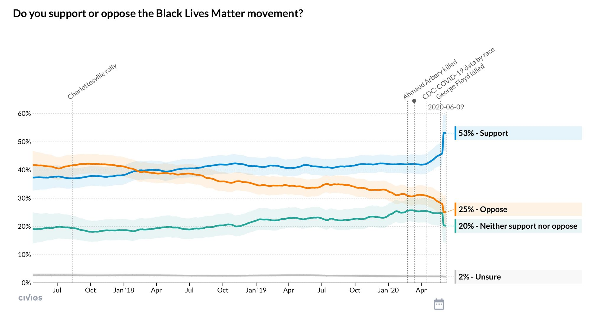 Source: https://civiqs.com/results/black_lives_matter?uncertainty=true&annotations=true&zoomIn=true
