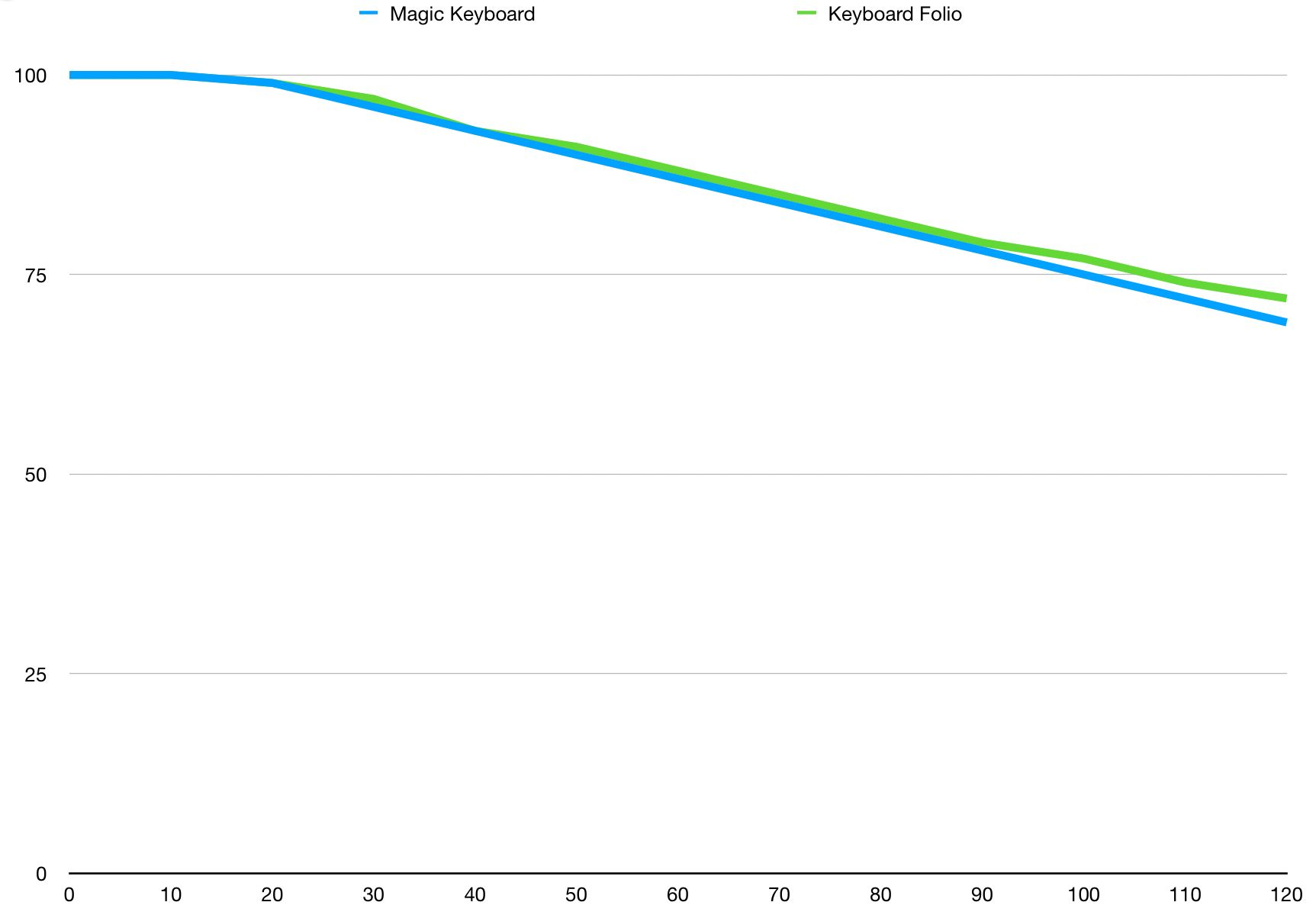 Does the Magic Keyboard Kill iPad Battery? (or: Another Boring Chart)