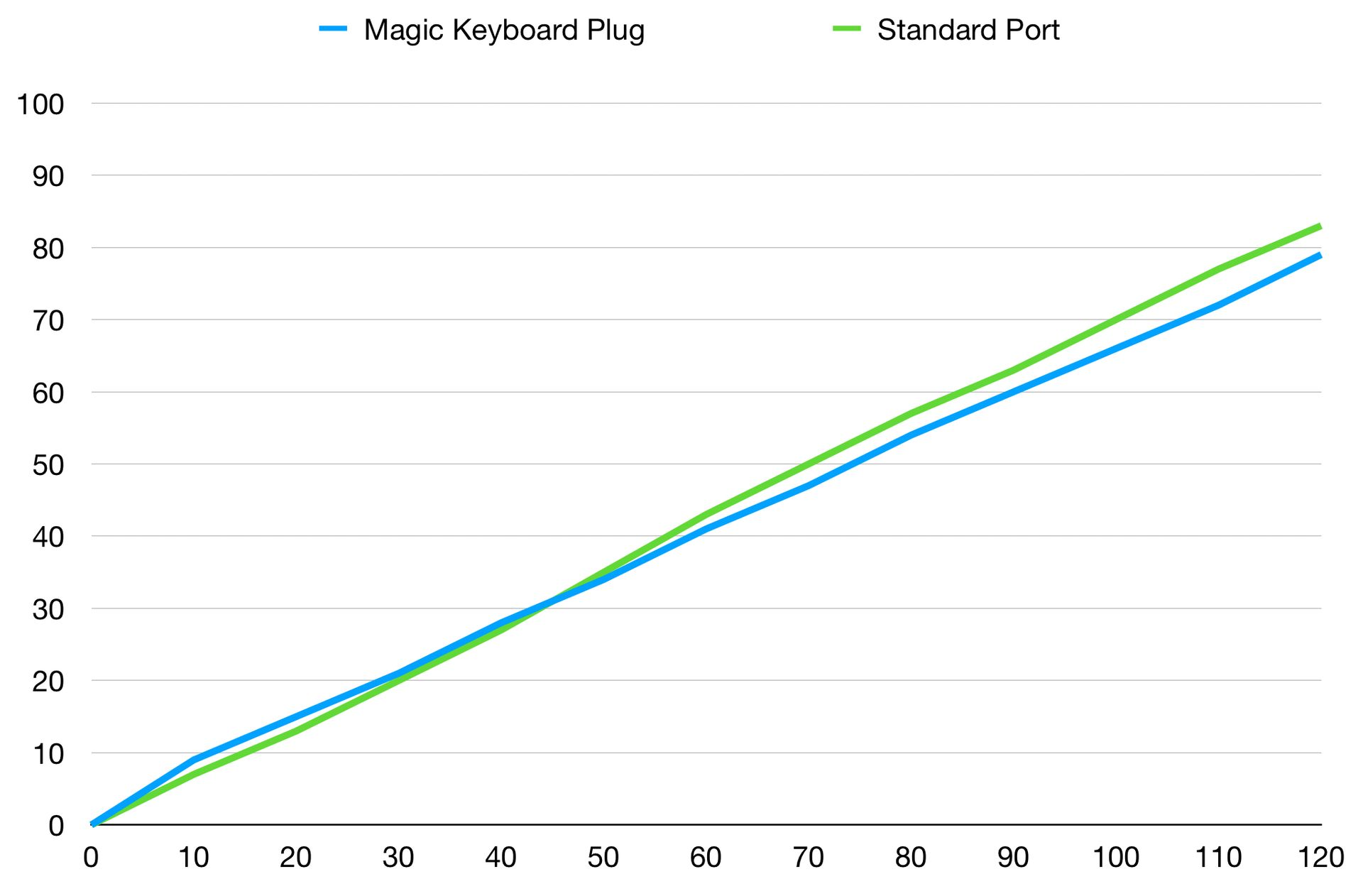 How Fast Does the USB-C Plug on the Magic Keyboard Charge the iPad Pro?